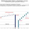 Betriebskostenvergleich: Elektro- vs. Dieselantrieb